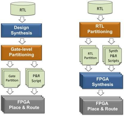 Gate-level flow vs. RTL flow (click here for a larger image).