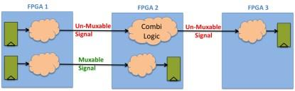 Inter-FPGA combinatorial hop analysis and the effect on signal multiplexing (click here for a larger image).
