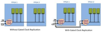 Gated-clock replication to enable conversion during each FPGA synthesis process (click here for a larger image).
