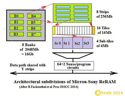 Figure 2. The basic architecture of the 16Gb Micron-Sony ReRAM.