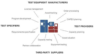 Specifiers, suppliers, equipment manufacturers, and third-party test providers must work together to produce manufacturing test systems.