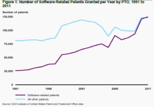 Software patents (purple) have grown much faster than overall patents (light blue) in the 1991-2011 period, the GAO report said.