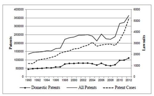 Khan's paper showed a recent rise in the slope for growth of both patent grants and patent suits.