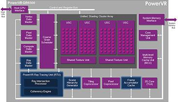 The PowerVR GR6500, the first graphics processor in the PowerVR Wizard GPU family, combines ray tracing with tile rendering.