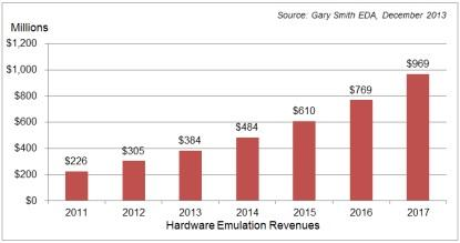 Gary Smith EDA shows a continuum of actual (2011- 2012) and estimated (2013-2017) hardware emulation growth.