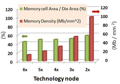Evolution of die efficiency and memory density over several generations of Samsung DRAM.(Source: TechInsights)