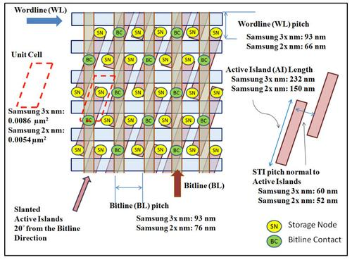 Cell Layout of Samsung 3x nm 2 Gb DDR3 and 2x nm 4 Gb LPDDR3. Both generations use the buried wordline (bWL) concept. The 2x nm is device is a shrink of the 3x nm device.(Source: TechInsights)