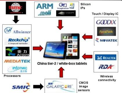 Know your Tier 2 players in China's tablet market.