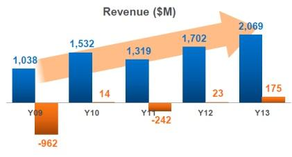 Blue: Revenue; Red: Net Profit (Source: SMIC)