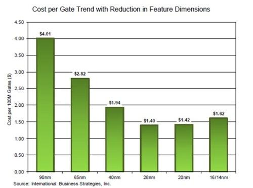 IBS initially projected the increase in cost per gate in 2011.