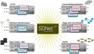 Xilinx Introduces SDNet & 'Softly' Defined Networks
