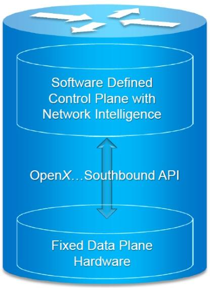 Software-defined networks