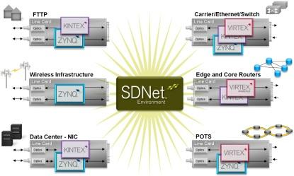 The SDNet environment allows architects to provision exact services from core to edge.