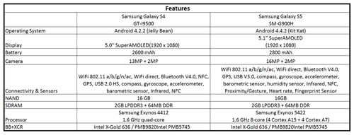 Teardown.com's estimate of bill of materials cost for Samsung Galaxy S5.(Source: Teardown.com)