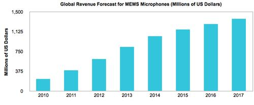 MEMS microphone market tops $1 billion for first time in 2014 -- and is on-track for $1.37 billion by 2017. (SOURCE: JHS)