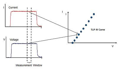 A transmission line pulse (TLP) IV curve plots current versus voltage.