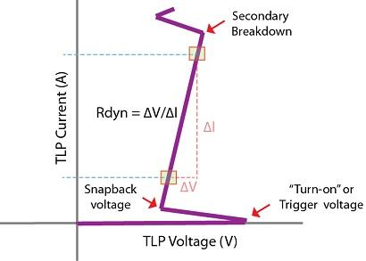 A TLP IV curve shows turn-on voltage, dynamic resistance (RDYN), and secondary breakdown.
