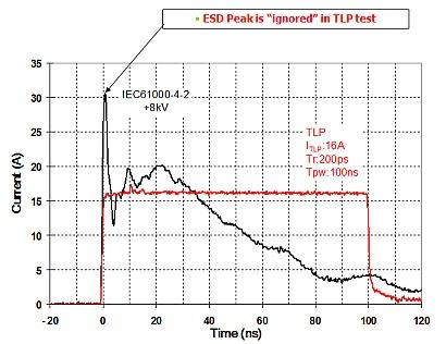 A +8kV IEC61000-4-2 waveform comparison to 16 A, 100 ns TLP waveform shows how TLP pulse lacks the initial peak.