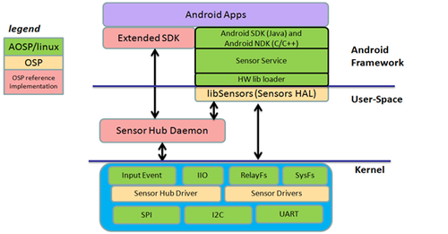 Sensor hubs made easy? Android reserves a user space for the developer's intellectual property. (Source: SPI)