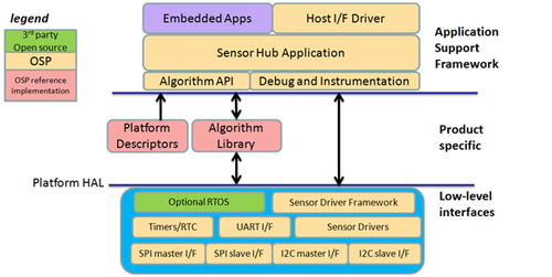 Open Sensor Platform also reserves a user space for the developers' IP. 