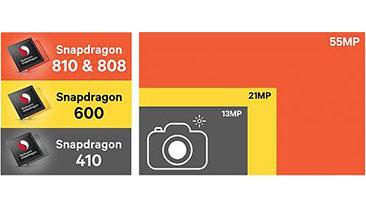 The Qualcomm Snapdragon 810 chip offers a 14-bit camera dual-image signal processor (ISP) for smartphones. (Source: Qualcomm)
