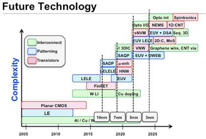 ARM fellow Rob Aitken shows possible options beyond FinFETsto continue Moore's Law.(Source: ARM)