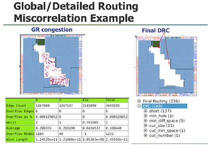 Global routing is usually not a good predictor for design-rule check (DRC) errors at the end of detailed routing. That led to this year's ISPD contest, which was evaluated by a industrial router by an EDA vendor.(Source: Mentor Graphics)