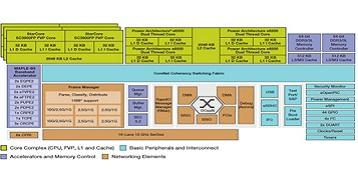 QorIQ Qonverge B4860 block diagram. Source: Freescale