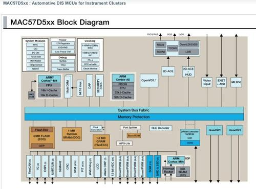 Block diagram of MAC57D5xx automotive DIS MCU for instrument clusters.(Source: Freescale)