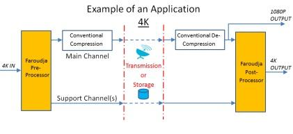 System overview shows an example of how Faroudja Enterprises' process works when applied to 4K video.
