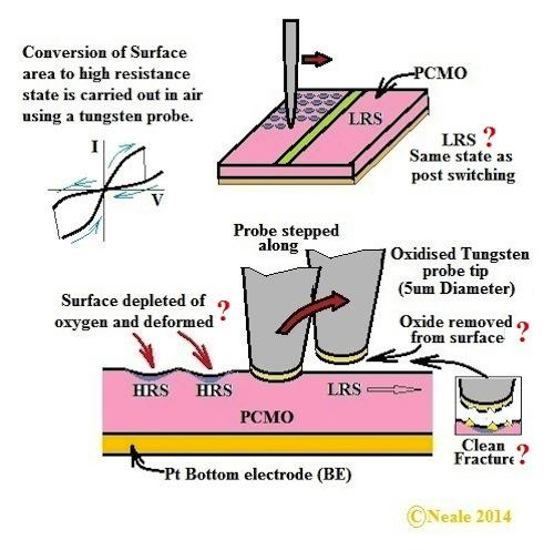 Figure 4: Illustration of the methods used to evaluate and analyze the switched material.