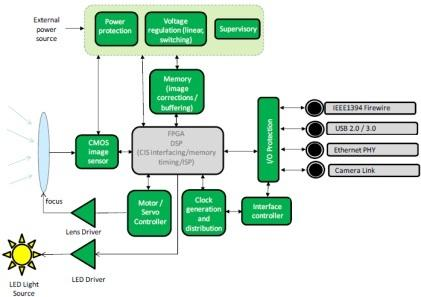 All building blocks in green can be implemented with ON parts. (Source: ON Semiconductor)
