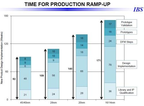 IBS expects a significantly longer rampup for the 14/16nm node.