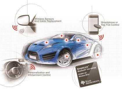 A variety of applications for Bluetooth Low Energy.(Source: Texas Instruments)