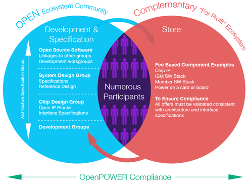 OpenPower's model.