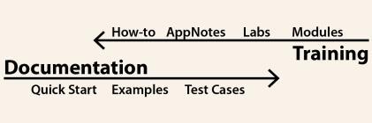 Evolution of training and documentation