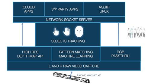 Aquifi's software runs on the user's device to track his or her face, hand, and fingers, then accesses smart gesture recognition apps online in the cloud.