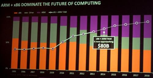 AMD estimates 80% of microprocessor revenues -- about $80 billion -- are for x86 or ARM chips.