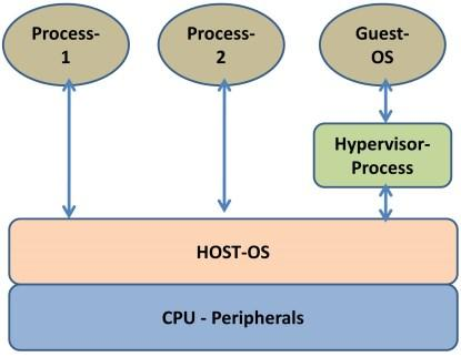 Type 2 virtualization.