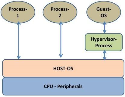 Type 2 virtualization.