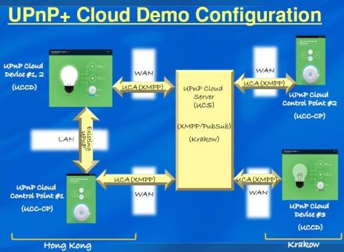 UPnP+ was demoed using home automation devices working together in Asia and Europe over a cloud service.