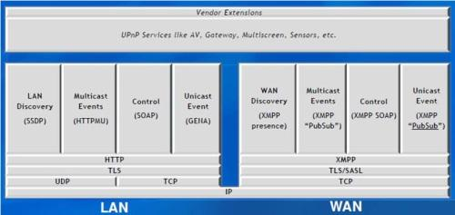 UPnP chose XMPP as the basis for its WAN services.