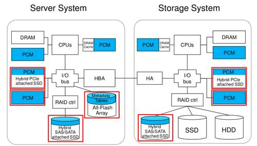 PCM (blue) can fit into many slots in the memory hierarchy for servers and storage systems, according to IBM.