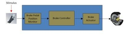Brake system signal path overview.