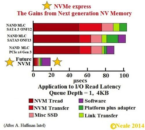 Figure 2: Comparative performance of NVMe