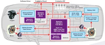 How Spansion's Traveo Family of Automotive MCUs will be used in a car