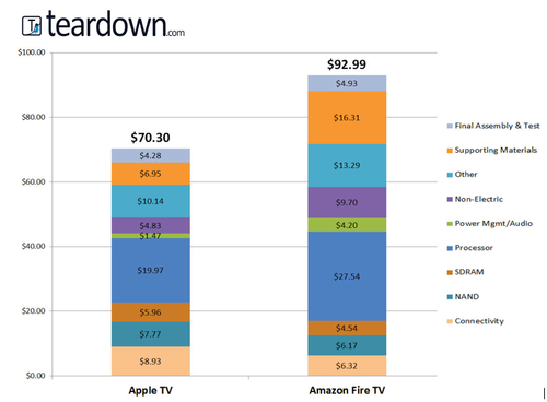 Cost stackup between Apple TV and Amazon Fire TV.(Source: Teardown.com)