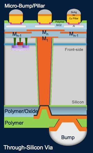 The TSV (orange) connects the bumps on the bottom of the chip stack to the redistribution layer (RDL) at the top of the chip which connects to the next chip with micro-bumps.