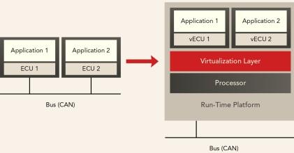 ECU consolidation via virtualization.(Source: Wind River)