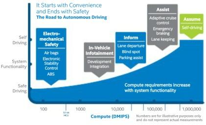 Road to Autonomous Driving (Source: Intel)